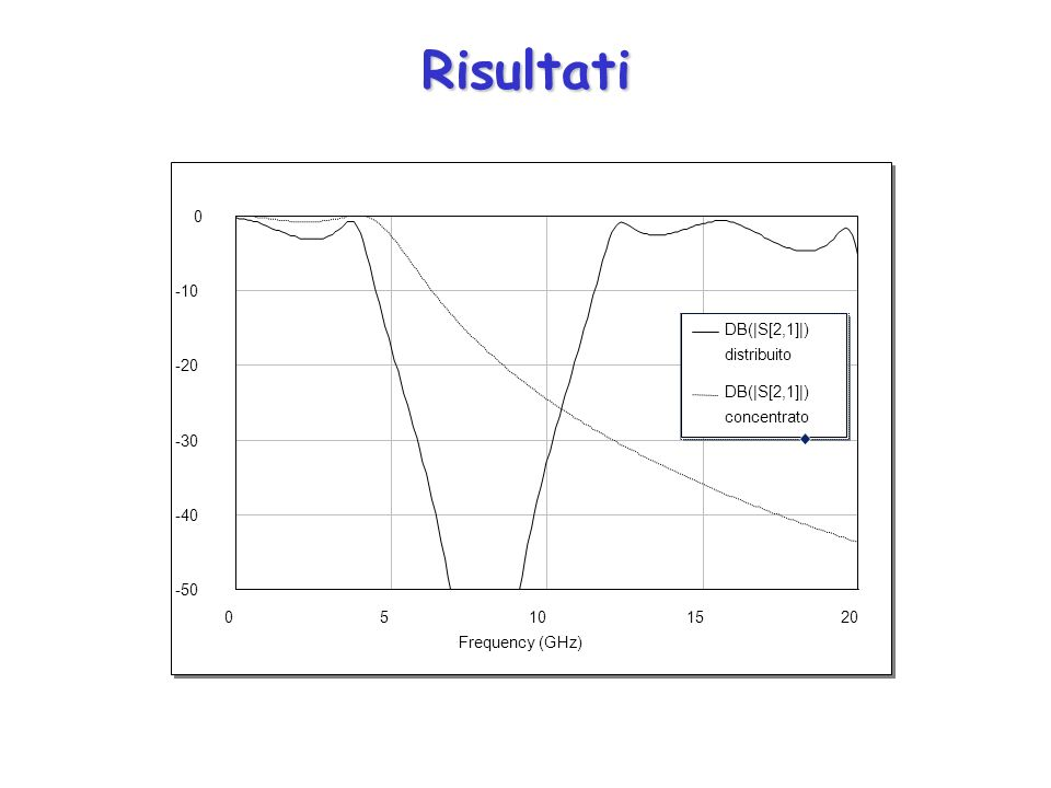 Risultati 5 10 15 20 Frequency (GHz) -50 -40 -30 -20 -10 DB(|S[2,1]|)